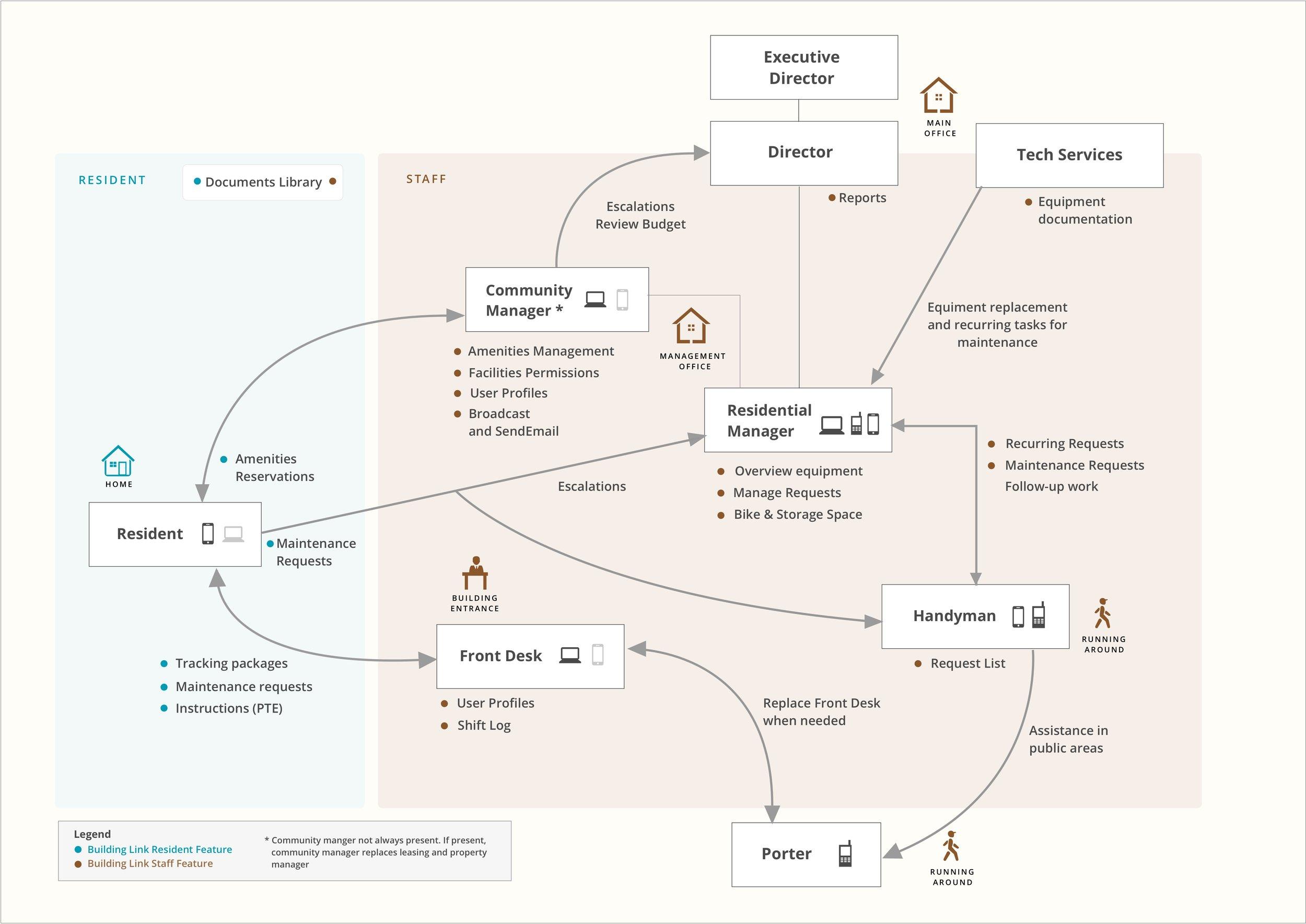 Residential Ecosystem.jpg
