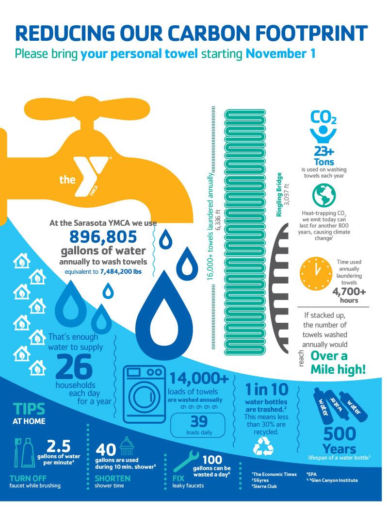 SarasotaYMCA_TowelGraphic.jpg