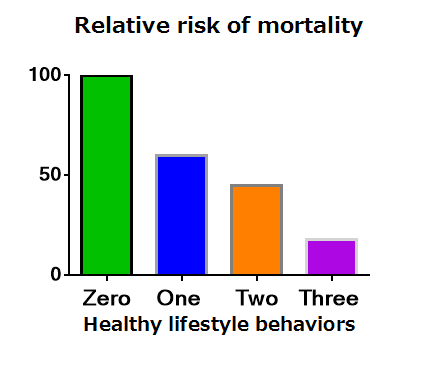Representative graph indicating that risks of all cause mortality goes down as the number of healthy lifestyle behaviors increases. This same trend generally holds true for many of the diseases in the post industrialized world  such as cardiovascular disease, cancer, and diabetes (type II)
