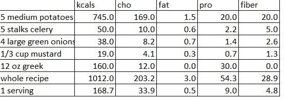 Nutrition data obtained from  USDA  and  Nutrtitiondata.com