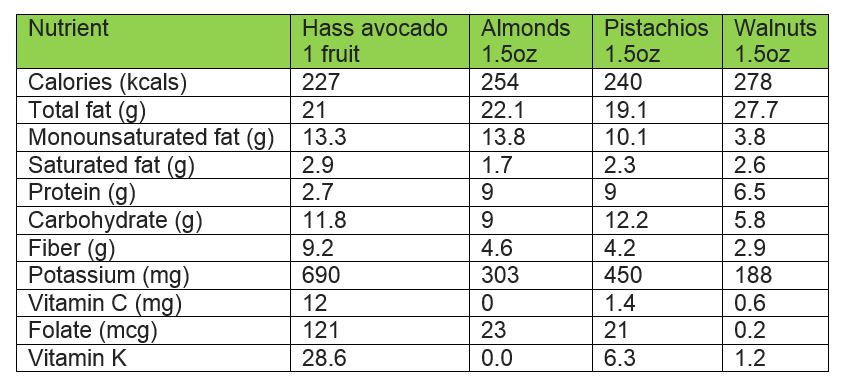 By providing fewer calories and a greater quantity of certain vitamins and minerals, the avocado is superior to nuts in nutrient density in some regards. It should be noted that nuts are superior sources of other micronutrients like Vitamin E, for example.