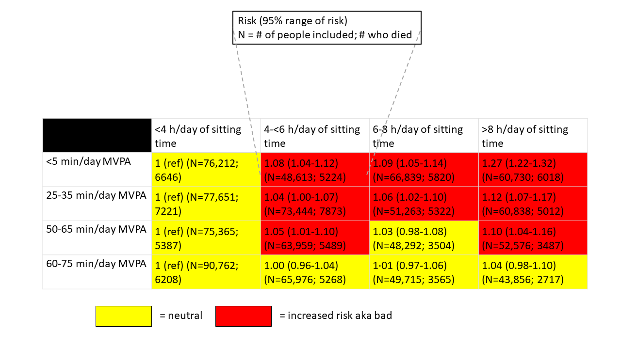 I also recreated the data from the analysis in a color-coded table. What you can see here is that for all groups except the most active, as sitting time increases, relative risk of dying from any cause increases as well.