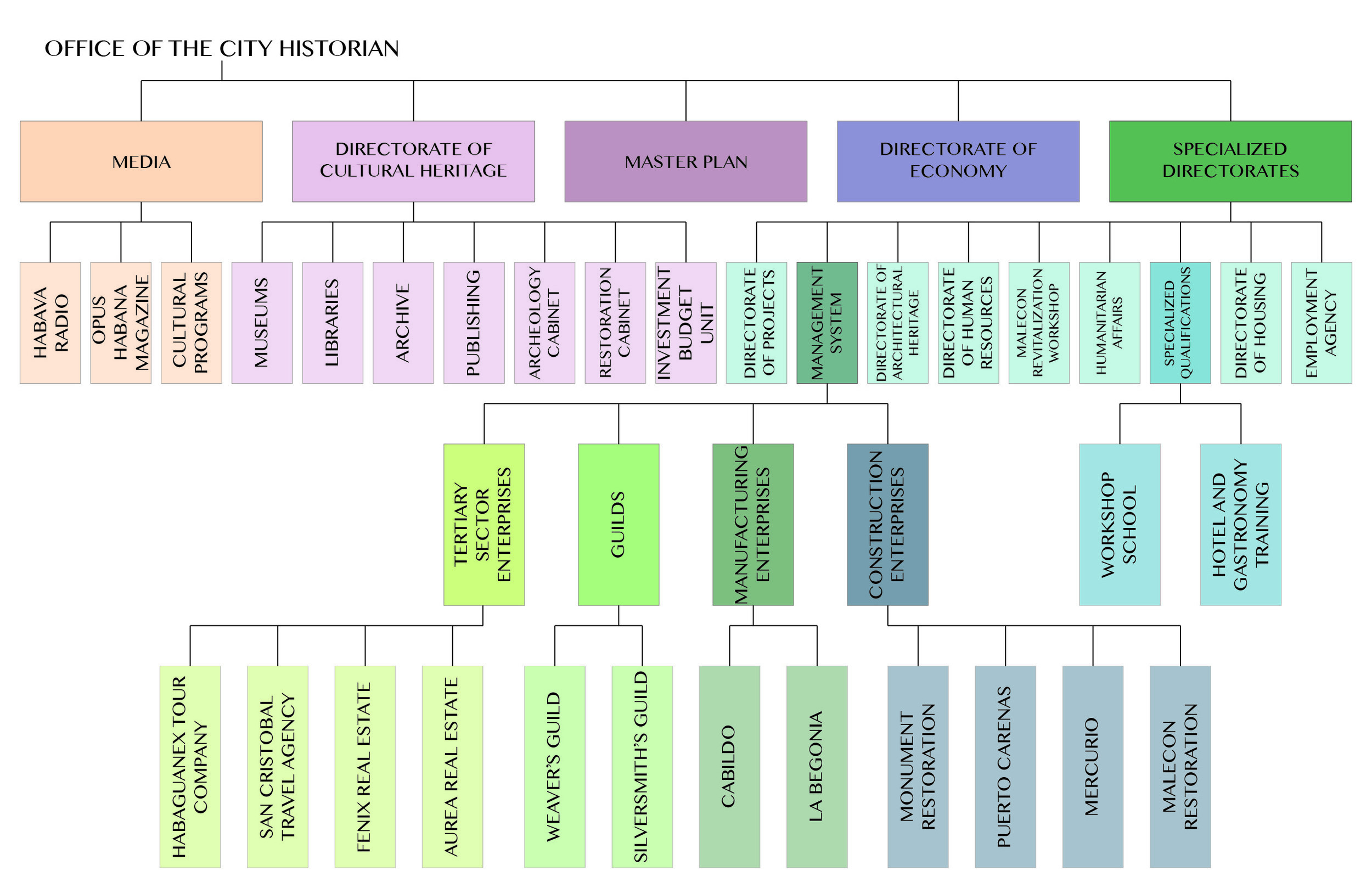 Organizational Chart of the Office of the City Historian