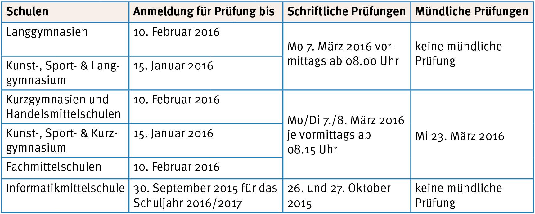 Quelle der Daten: www.zentraleaufnahmepruefung.ch