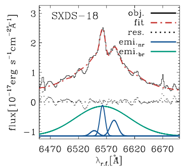 Black lines present the observed spectra. Blue and green Gaussians indicate narrow and broad emission-line components, respectively. Red dash-dot line is the combined fit. Residuals are shown with black dots.