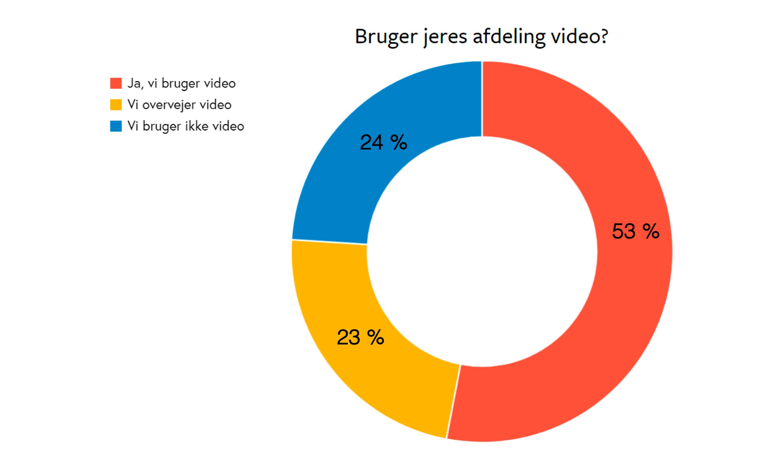 brugerivideo.png