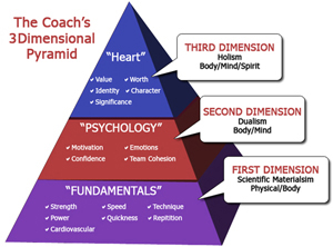 3Dimensional Coaching Pyramid