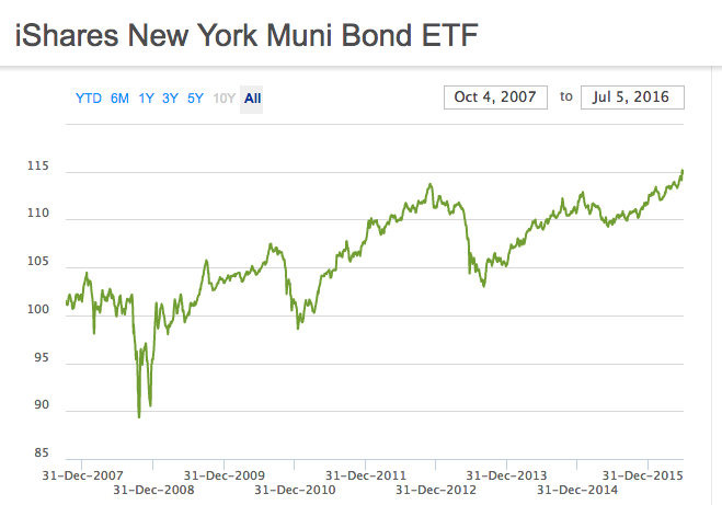 An open door for public investment in NY?:   NY Muni Bond Prices '07-'16