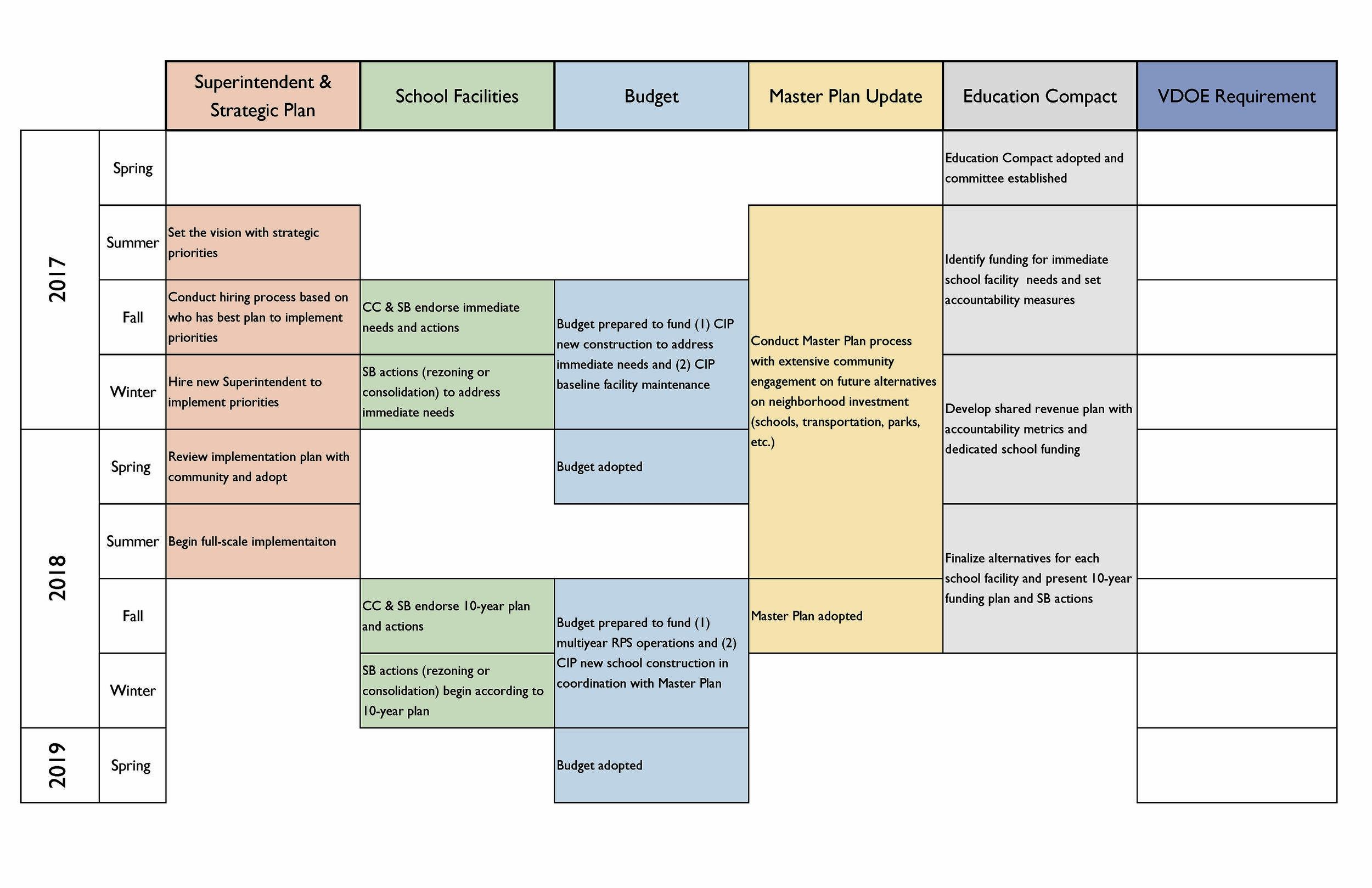 Proposed Timeline -