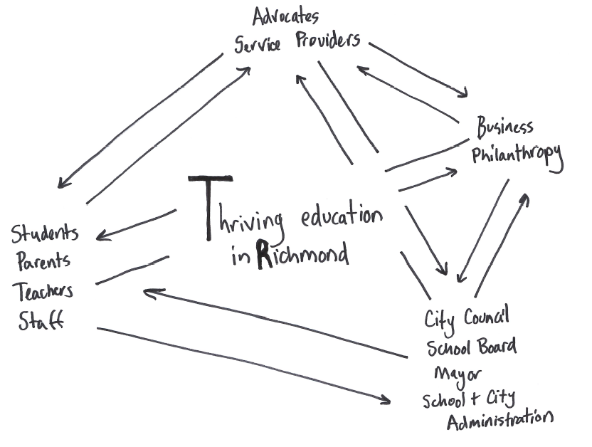 Average-Quality Sketch of Thriving Richmond Network