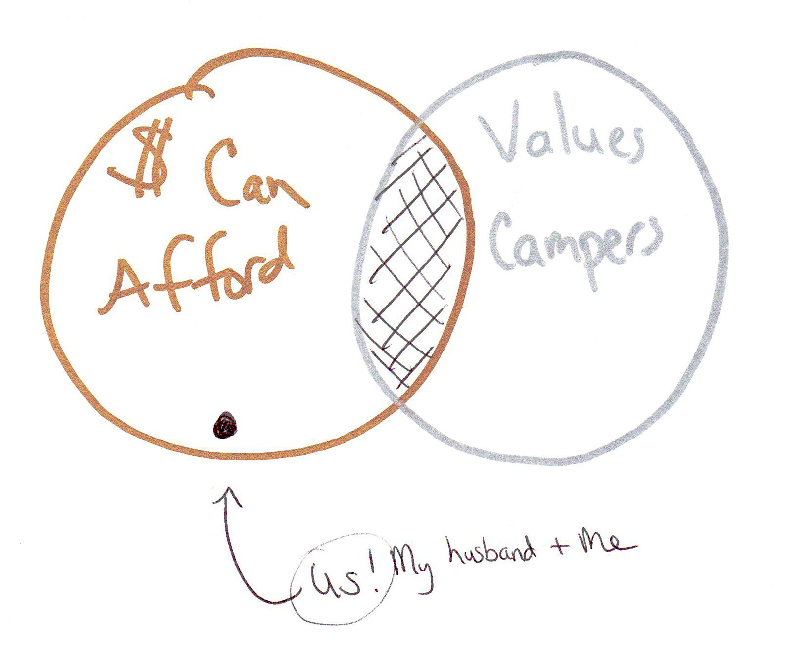 "As you can see - we did NOT value a ""camper"" in the sense of the widget itself.  Even when we purchased, it wasn't buying ""the camper"" perse that we valued….more on that in a minute though.     So the old diagram, which in most markets is what is used for marketing, can be summed up by this:"