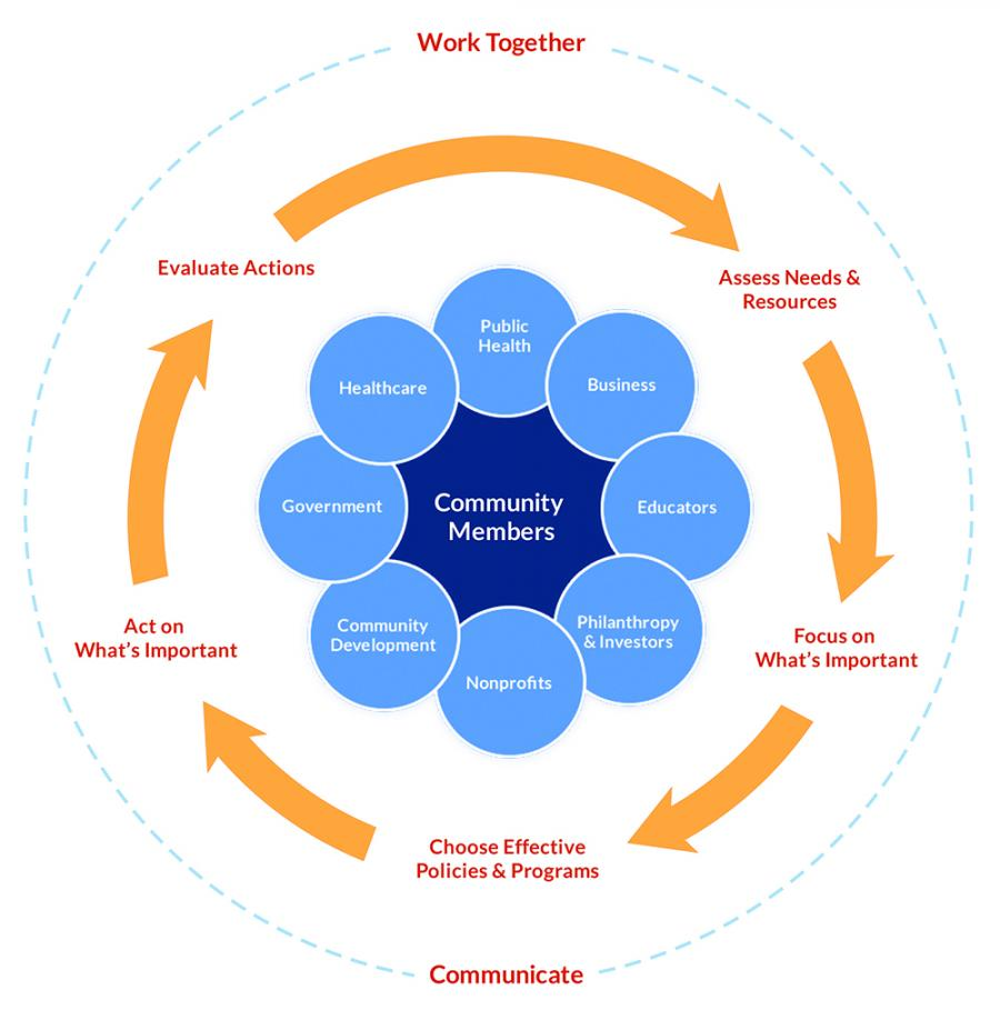 The Take Action Cycle shows us HOW to create a healthy community ( From Robert Wood Johnson Foundation)