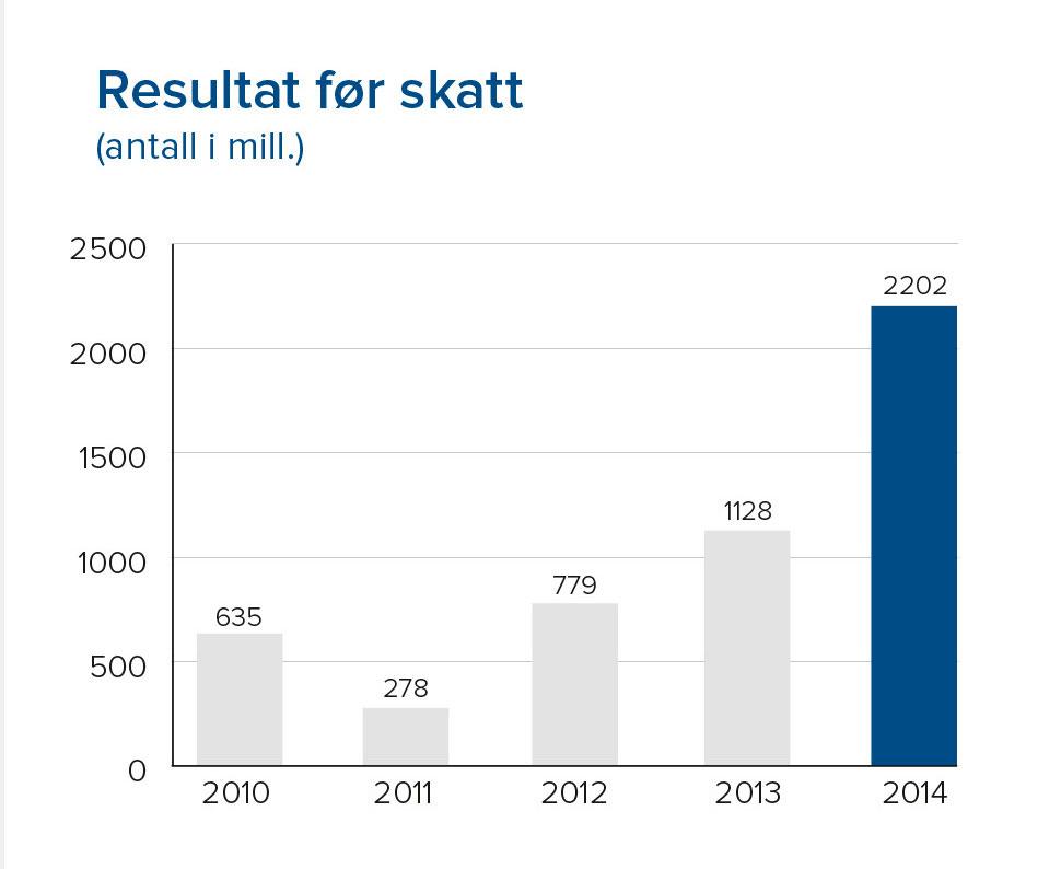 2202 million kroner i resultat før skatt i 2014.