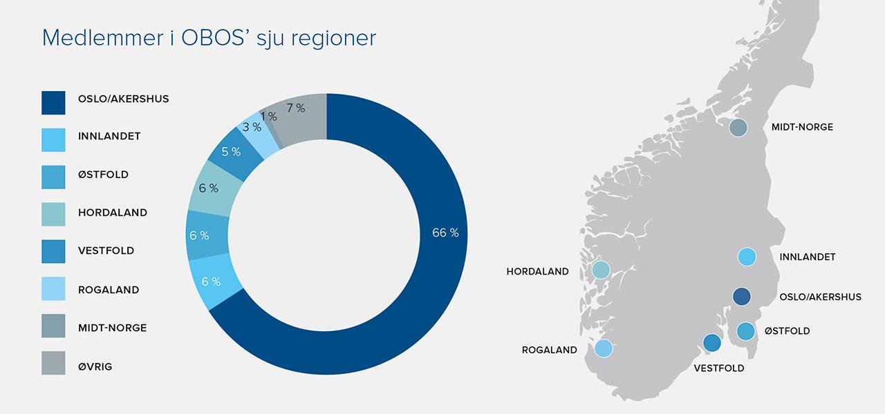 antall medlemmer i OBOS i sju regioner