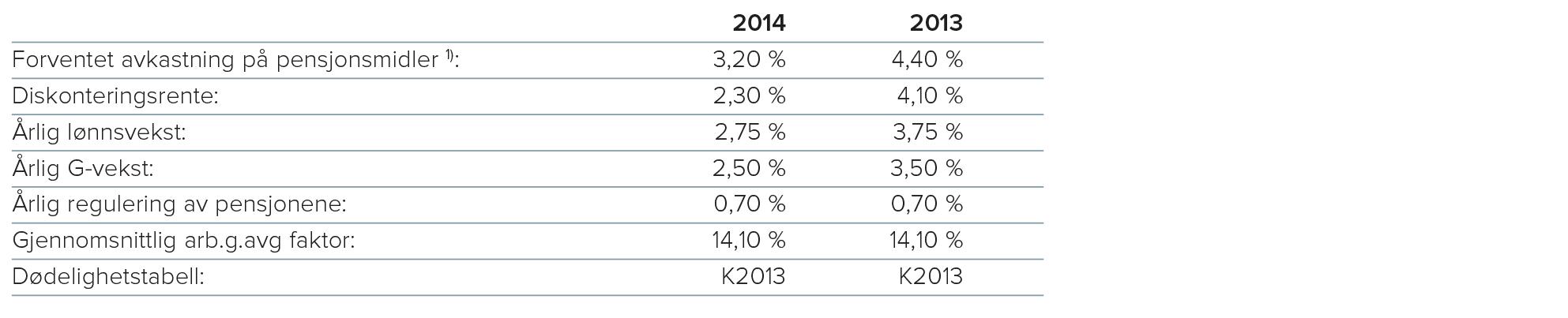 1) Virkelig avkastning på pensjonsmidlene i 2014, utgjorde 6,6 prosent.