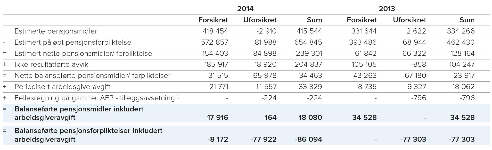 1) Ved overgang til ny AFP-ordning er det avsatt 300 kroner per ansatt, som skal dekke premie for gammel AFP for 2015.