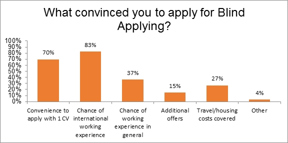 Survey of Blind Applying 2015 participants
