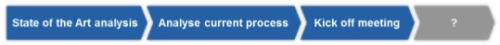 Preparation of a process optimization project