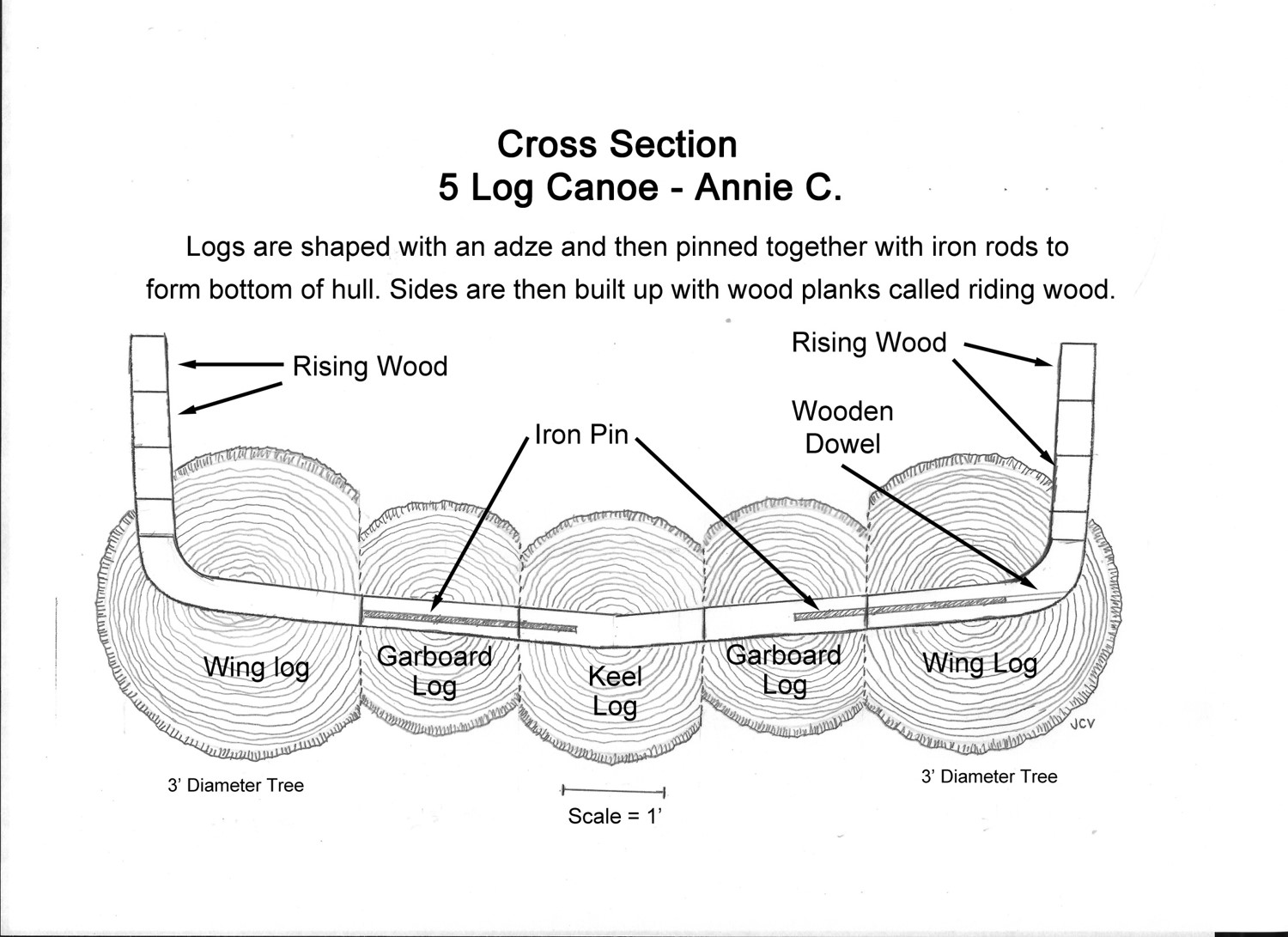 """How is a log canoe built? As you can note, logs comprise the bottom of the hull, with the sides   built up with risers.   Iron pins were used to fasten the logs together.   The logs to build the Annie C were at least 3' in diameter. Finished widths of logs: Port to starboard   … 28""""- 19'- 22"""" – 20"""" – 27""""    The old timers were pretty smart in that if you note, the canoe bottom ended up with quarter sawn lumber, which didn't cup when it swelled."""