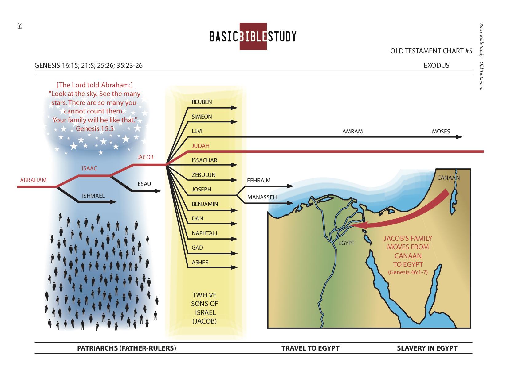 BBS lesson 5 chart.jpg