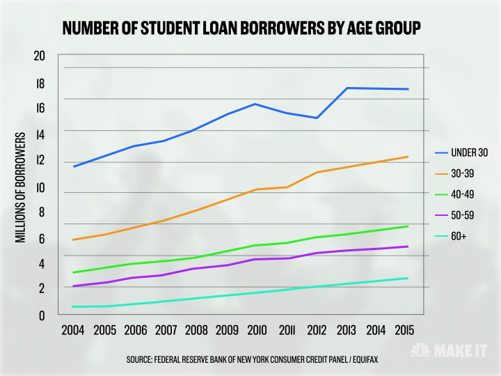 Student Loan Borrowers by Age Group.jpg