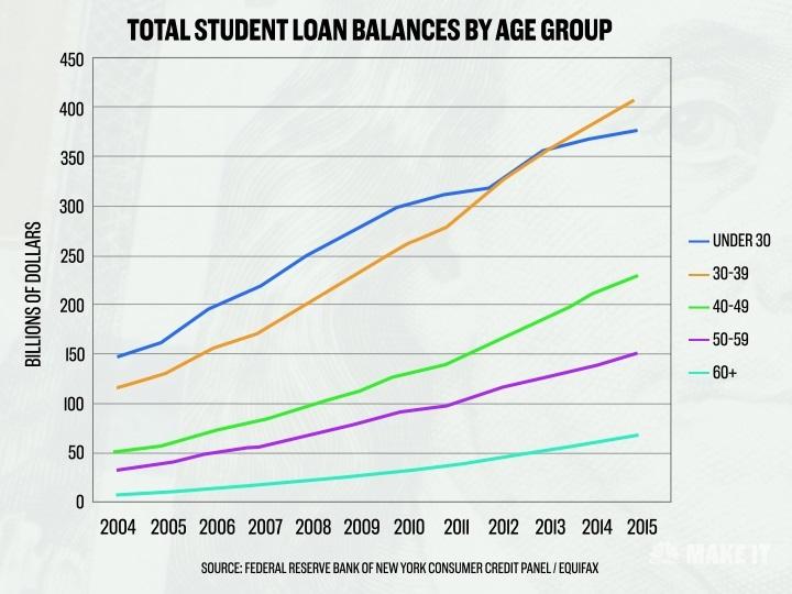 Student Loan Balances by Age Group.jpg