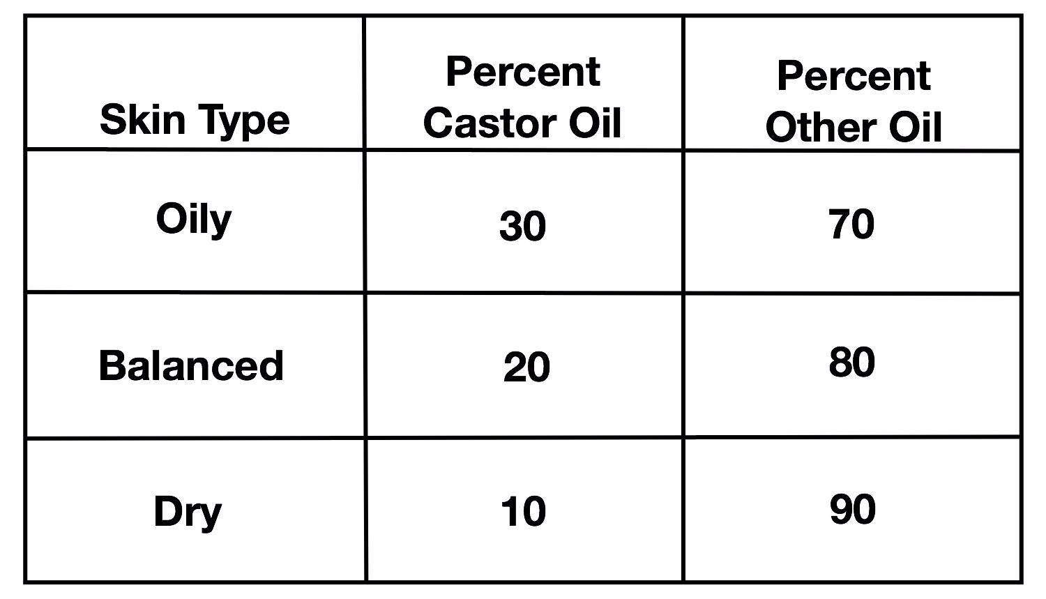 Oil Cleansing Method Ratio of Castor Oil to Other Oil