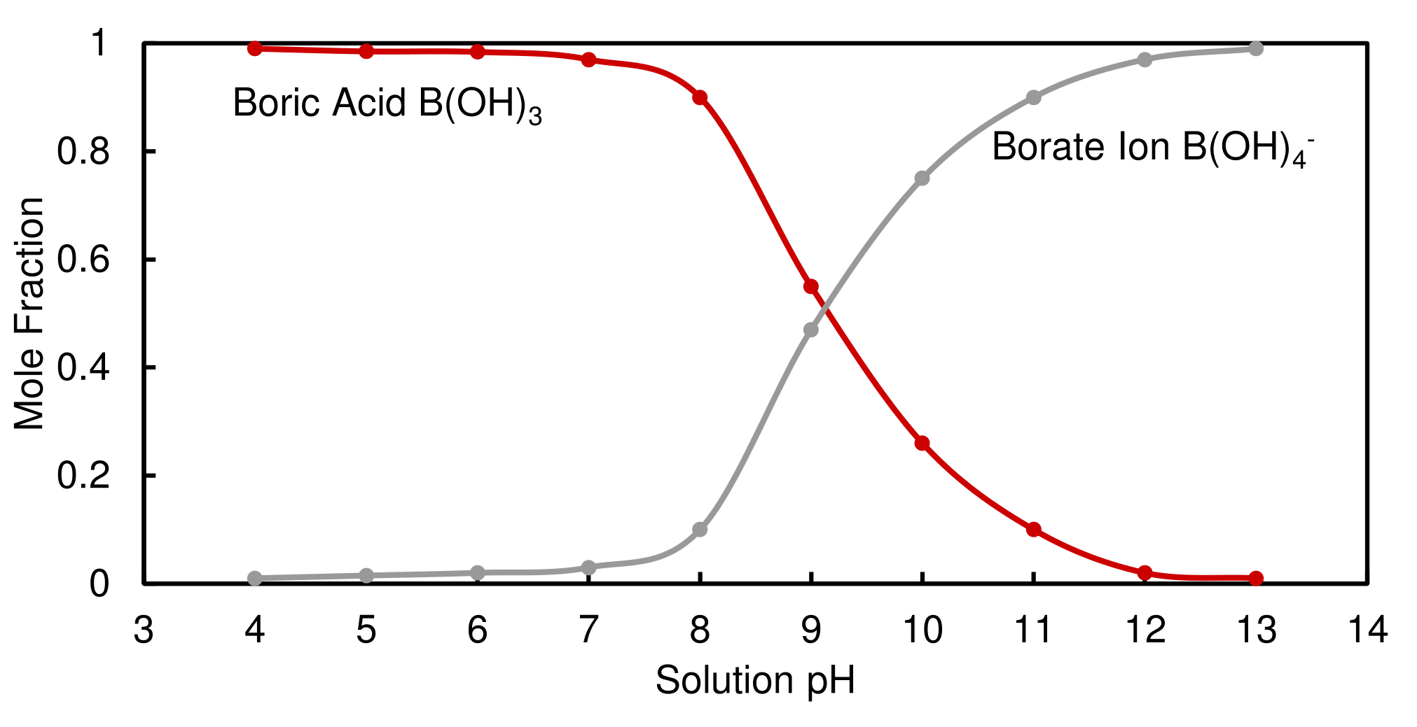 The approximate mole fraction of each species of boron at various pH. Boric acid becomes prevalent at pH < 8 whereas borate ion becomes dominant at ph > 10.