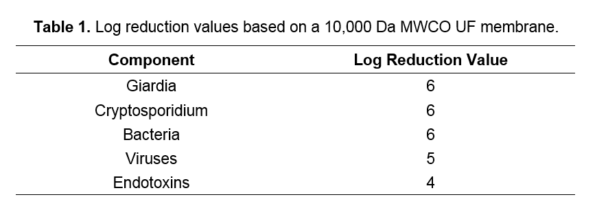 High Purity Log Reduction Values.PNG