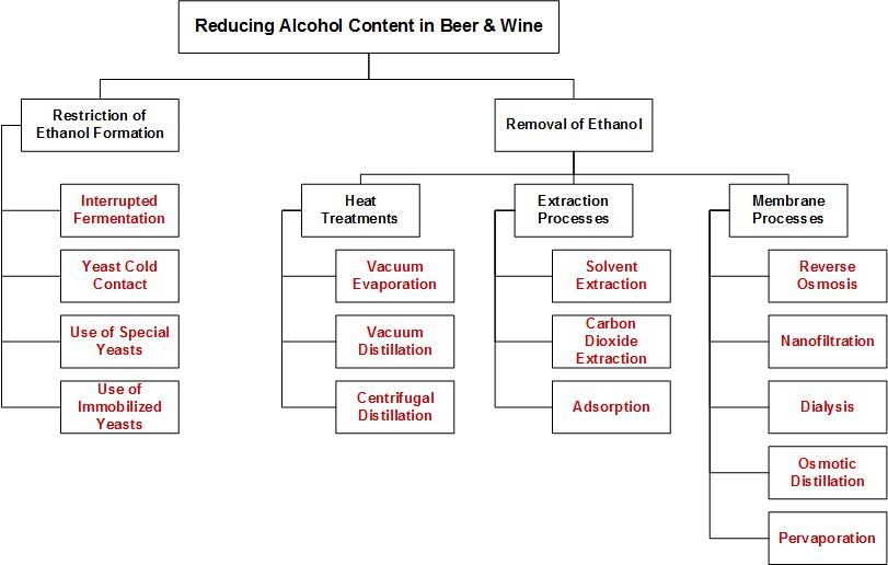 Figure 1. Methods of reducing alcohol content in beer and wine.