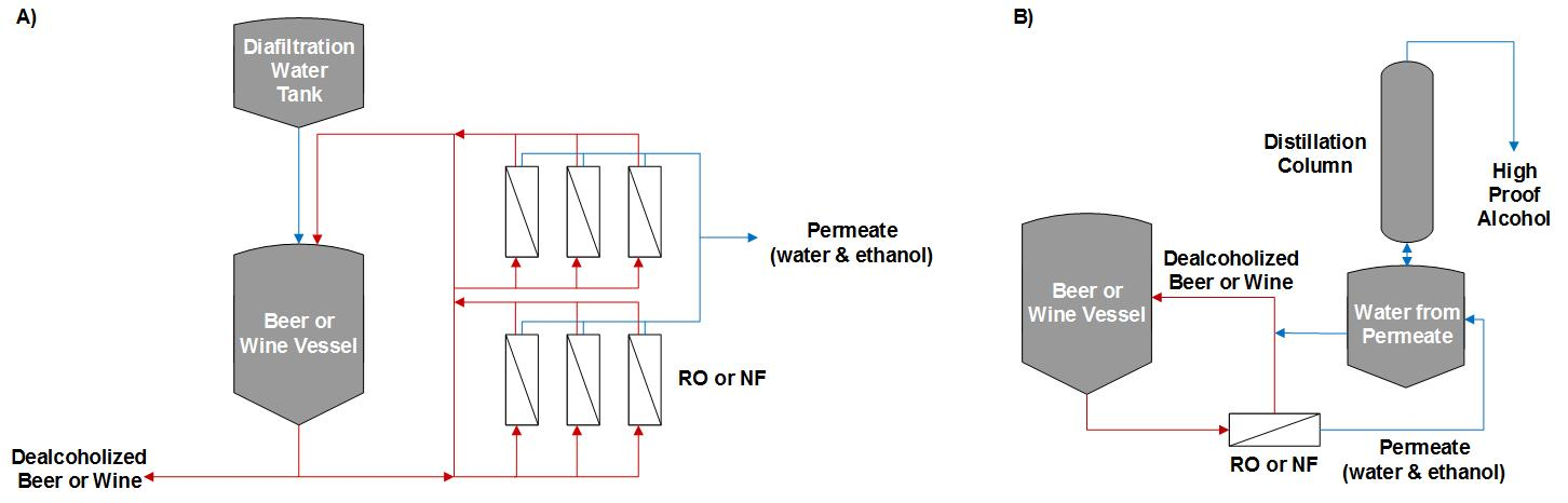 Figure 2. Dealcoholization systems using A) only spiral-wound RO or NF elements OR B) RO or NF spiral-wound elements as well as distillation.