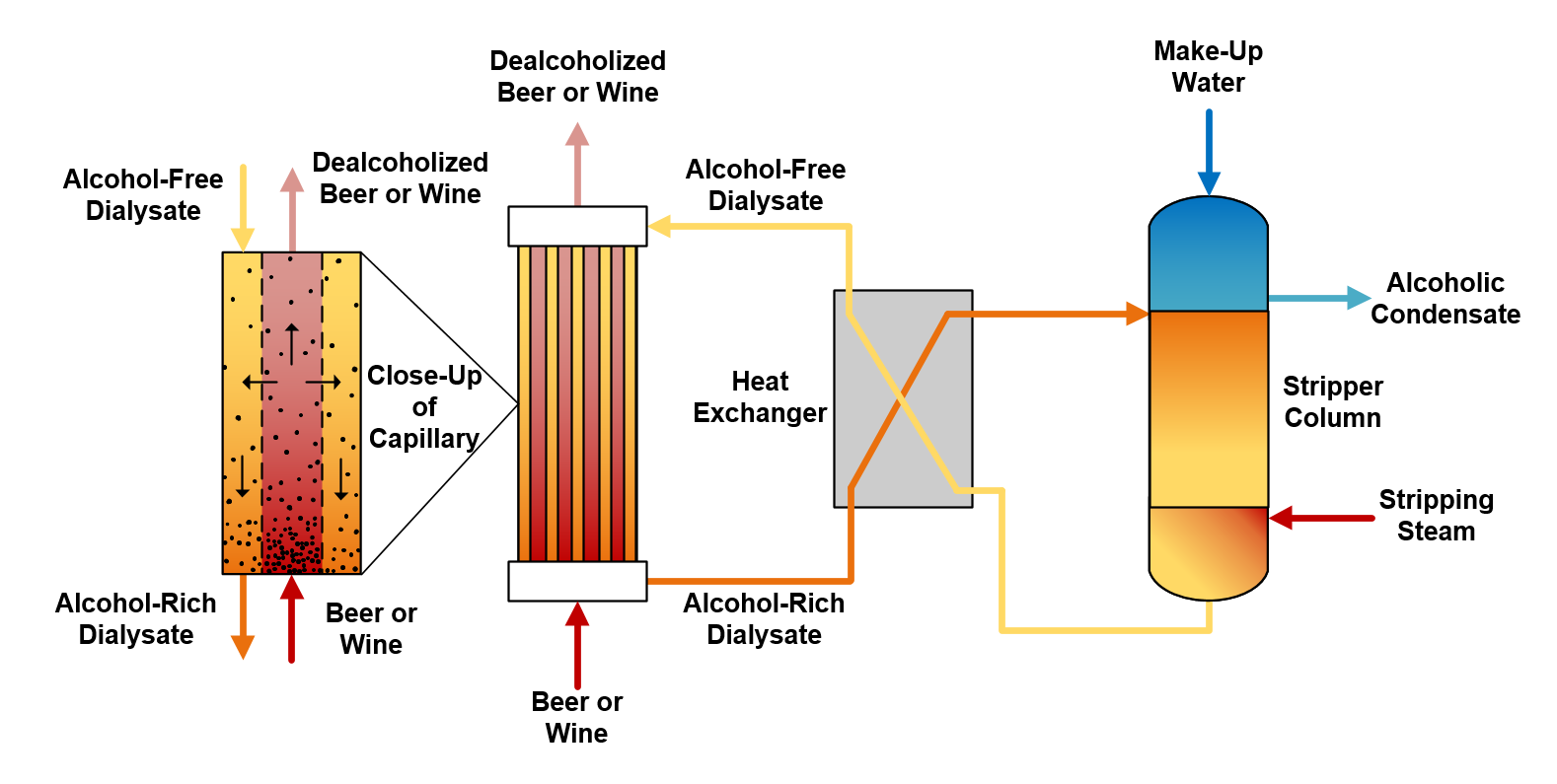 Figure 3. Flow diagram of dealcoholization by dialysis using capillary modules.