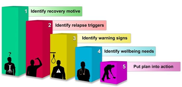 Relapse-Prevention-Plan-Hamrah-web.jpg