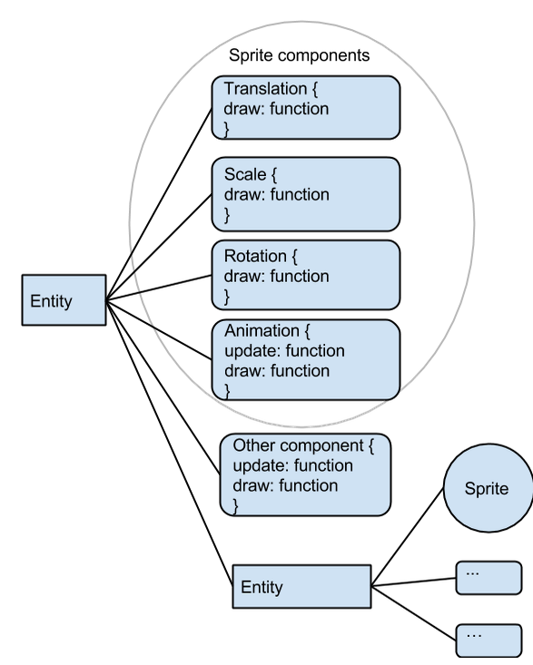 Illustration of the entity scene graph. An entity contains many components, but can also attach other entities.