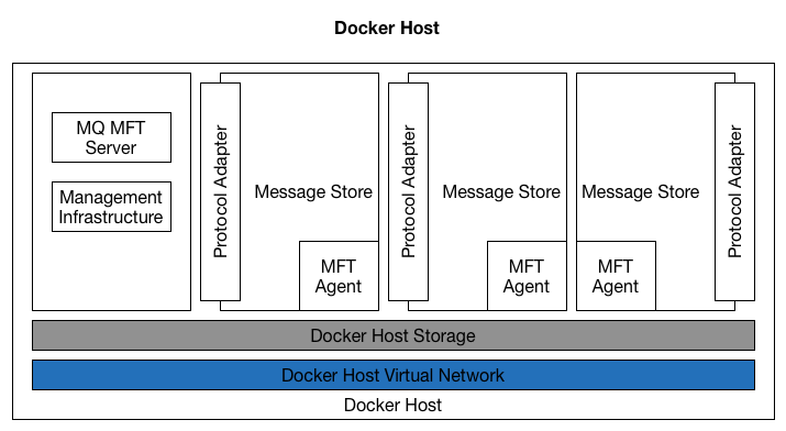 Figure 4. Proposed Docker Container/Host configuration