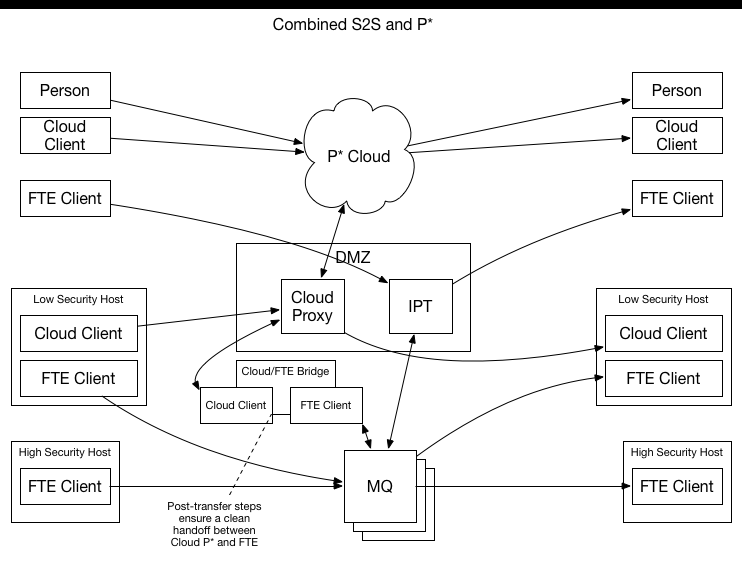 Figure 2. Second revision of P* and S2S services
