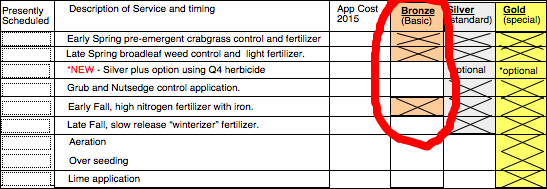 This grid shows the applications scheduled in the Bronze package.
