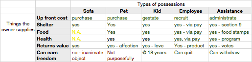 Possessions chart.png