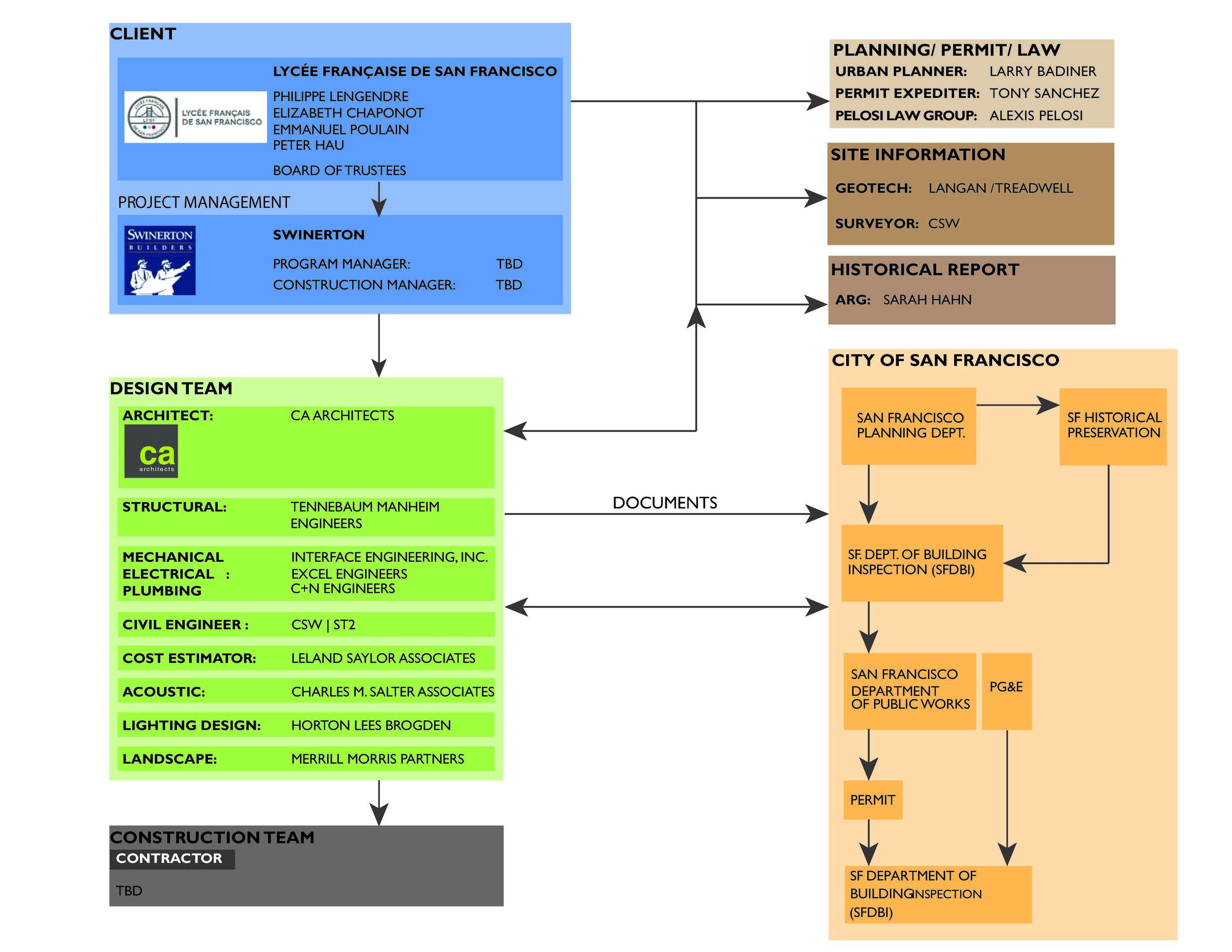 LFSF Team Organization Chart