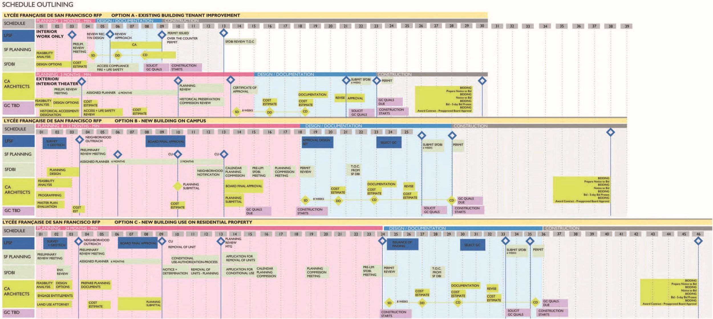 LFSF Schedule Outlining