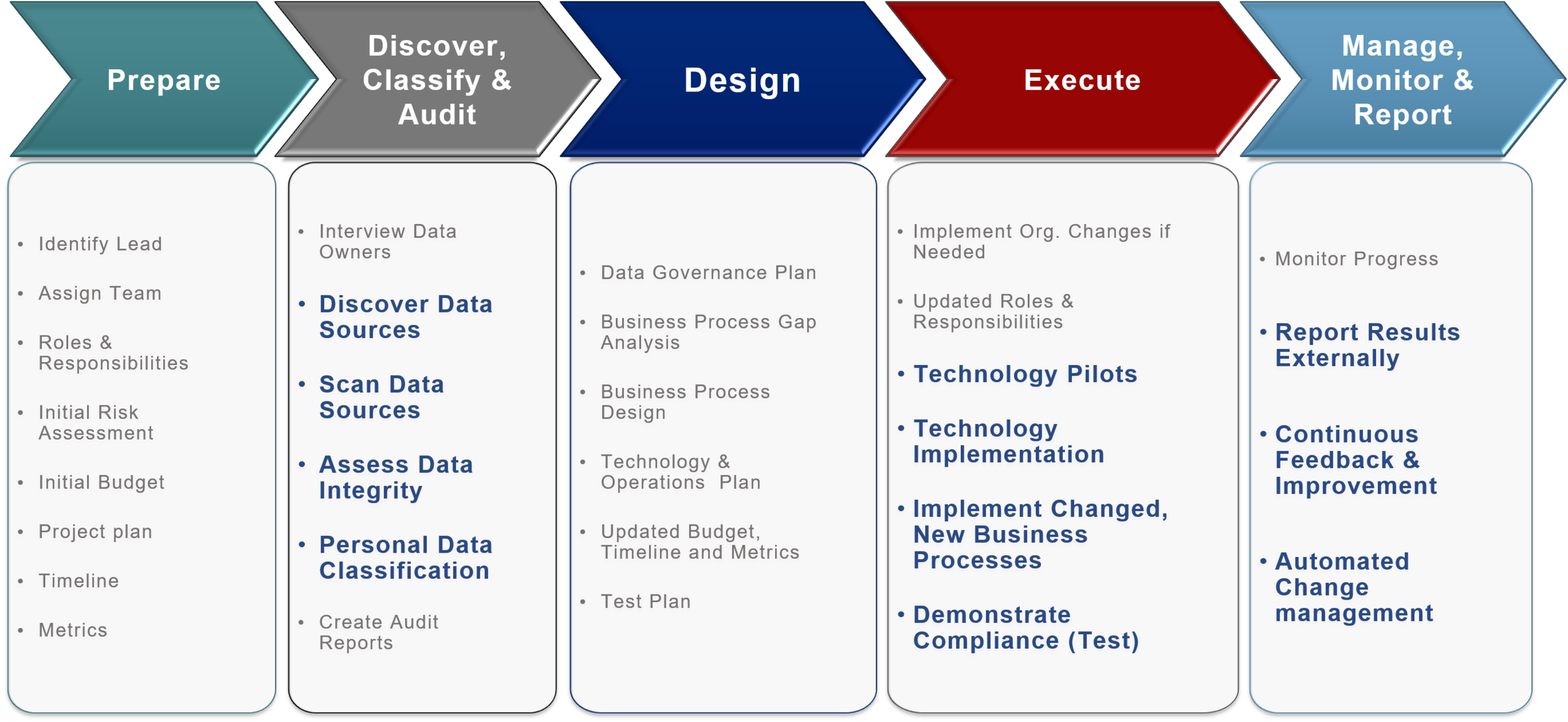 GDPR Process.png