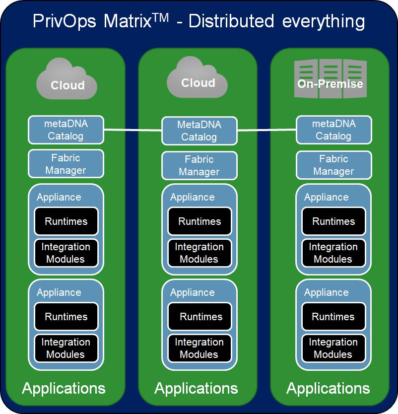 matrixArchitecture.png