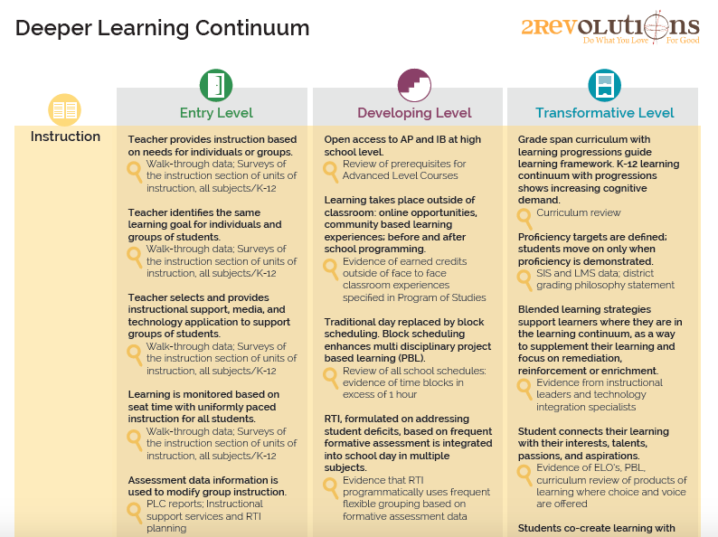 An excerpt from our Deeper Learning continuum tool, which has sections focused on instruction, assessment, and leadership.
