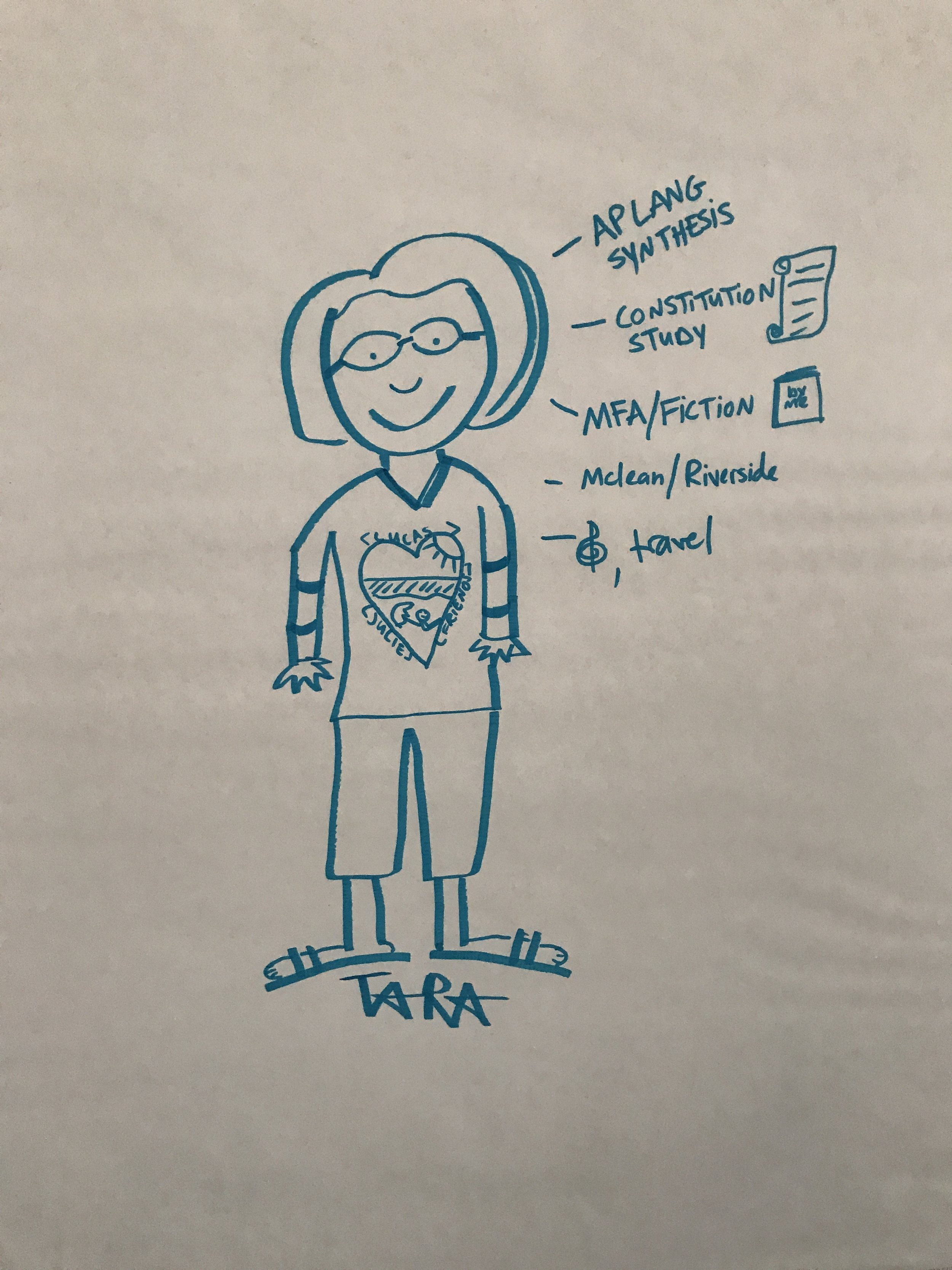 A participant's sketch from one of our content sessions. Participants self-assessed where their understanding was on performance-based assessment and then participated in one of four content sessions personalized to that level of learning.