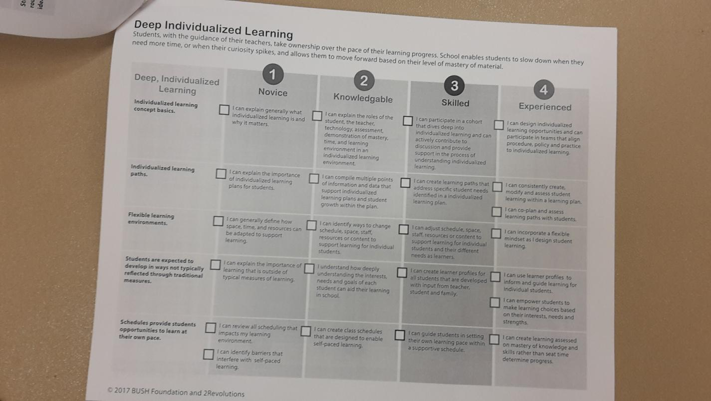 The learning progression workbook served as a guide for teams to self-assess their strengths and growth edges.