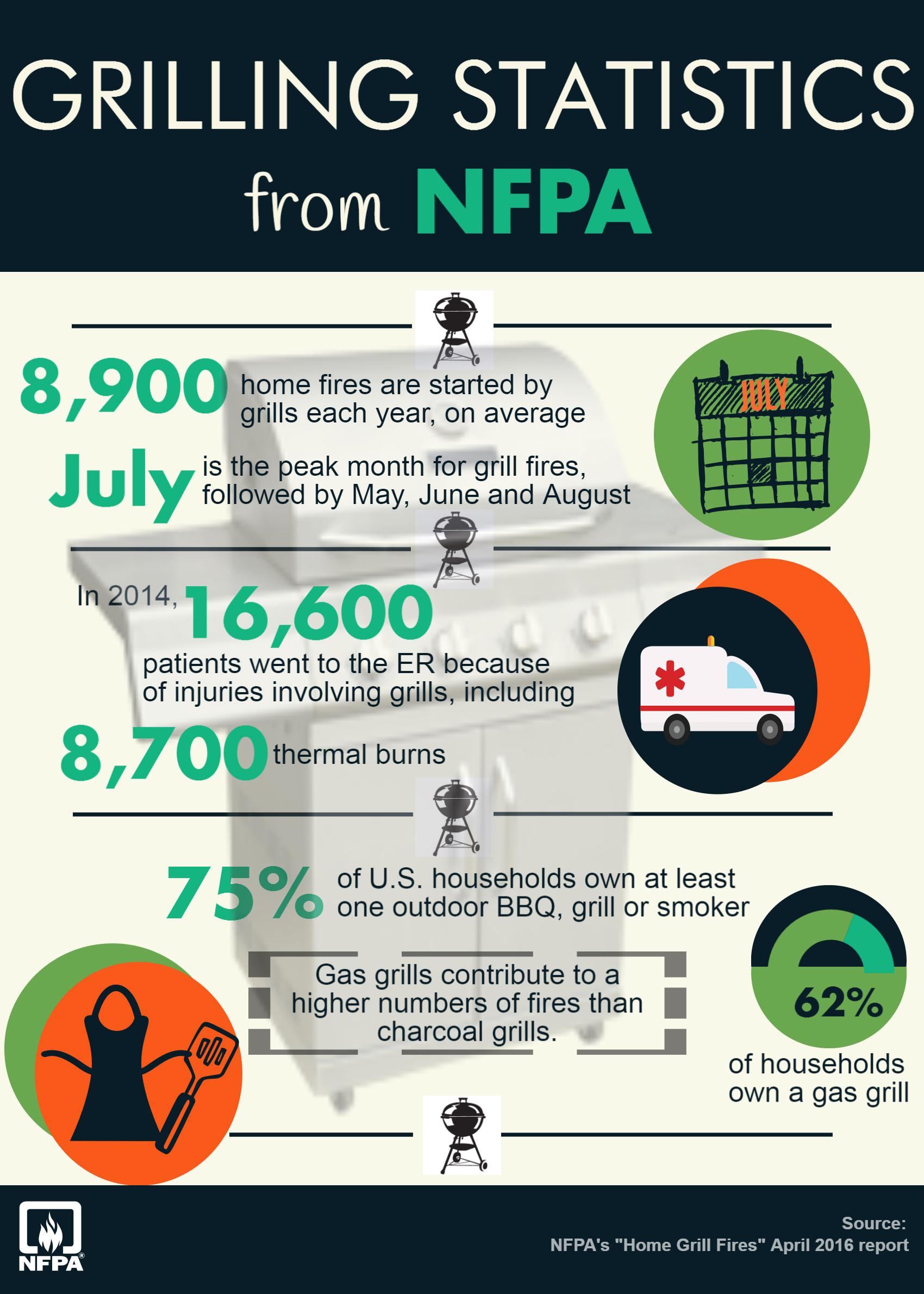 nfpa-grilling-statistics.jpg