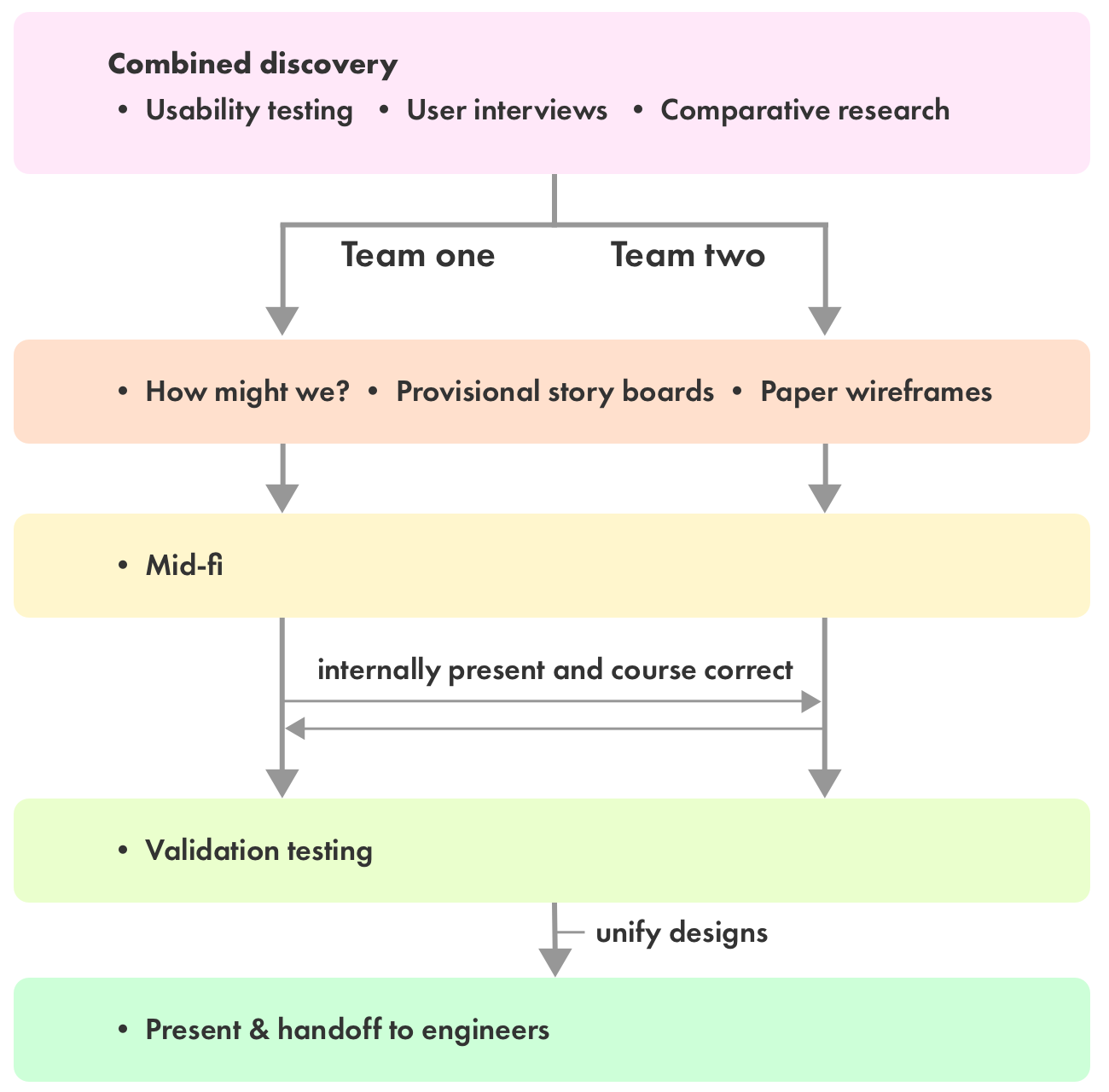 BA Process