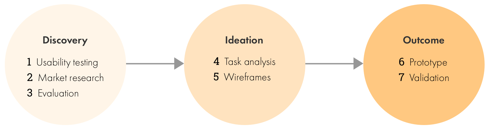 I used a seven-step process to uncover insights, evaluate the largest impact items, and validate the revisions.