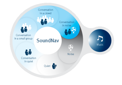 SoundNav : The SoundNav automatic program seamlessly identifies and classifies seven different environments, four of which are specifically focused on conversations.