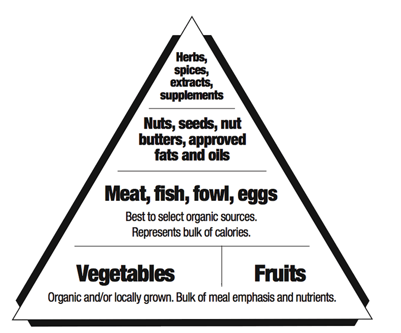 foodpyramid.png